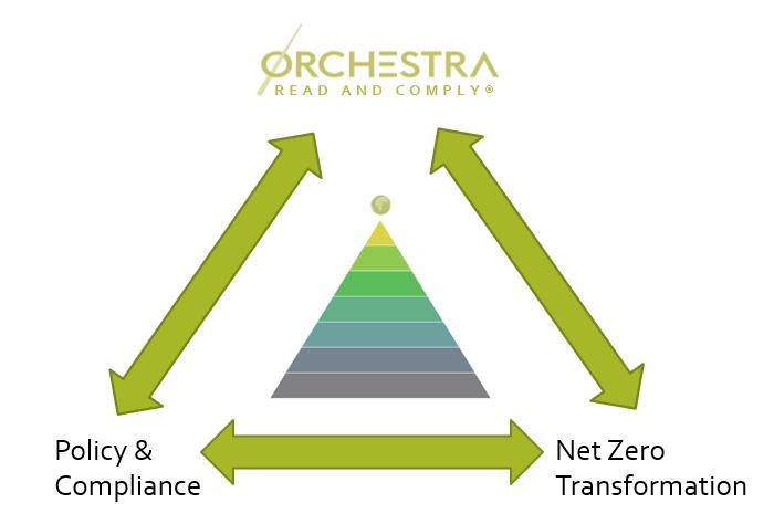Net Zero Pyramid